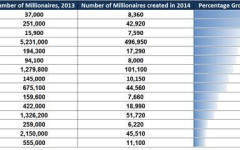 The 2014 Millionaire Explosion: Global Stats Revealed