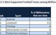 Revealed: The favourite sports of millionaires
